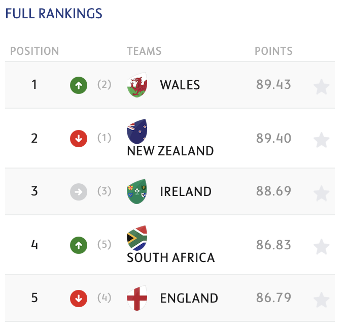 World Rugby rankings.